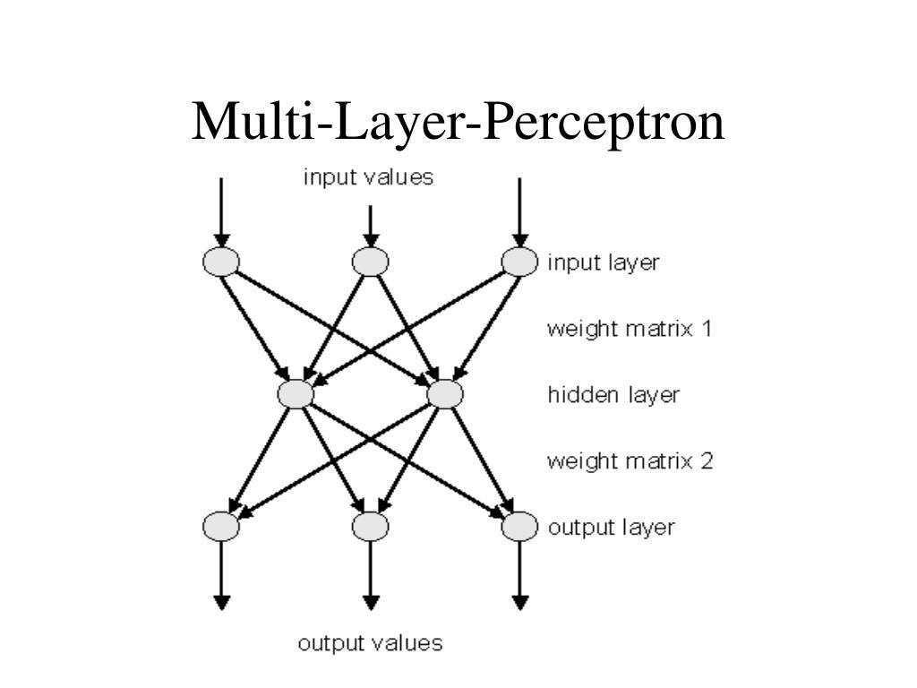 Multi-Layer-Perceptron