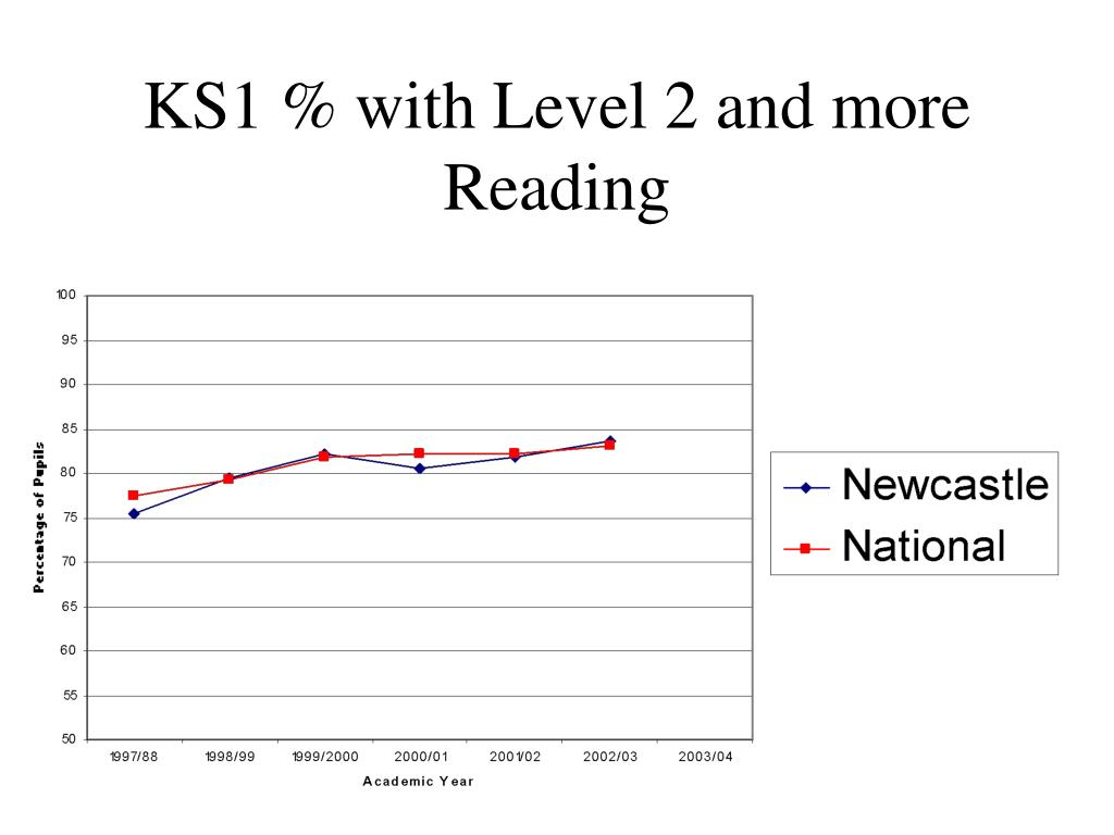 KS1 % with Level 2 and more Reading
