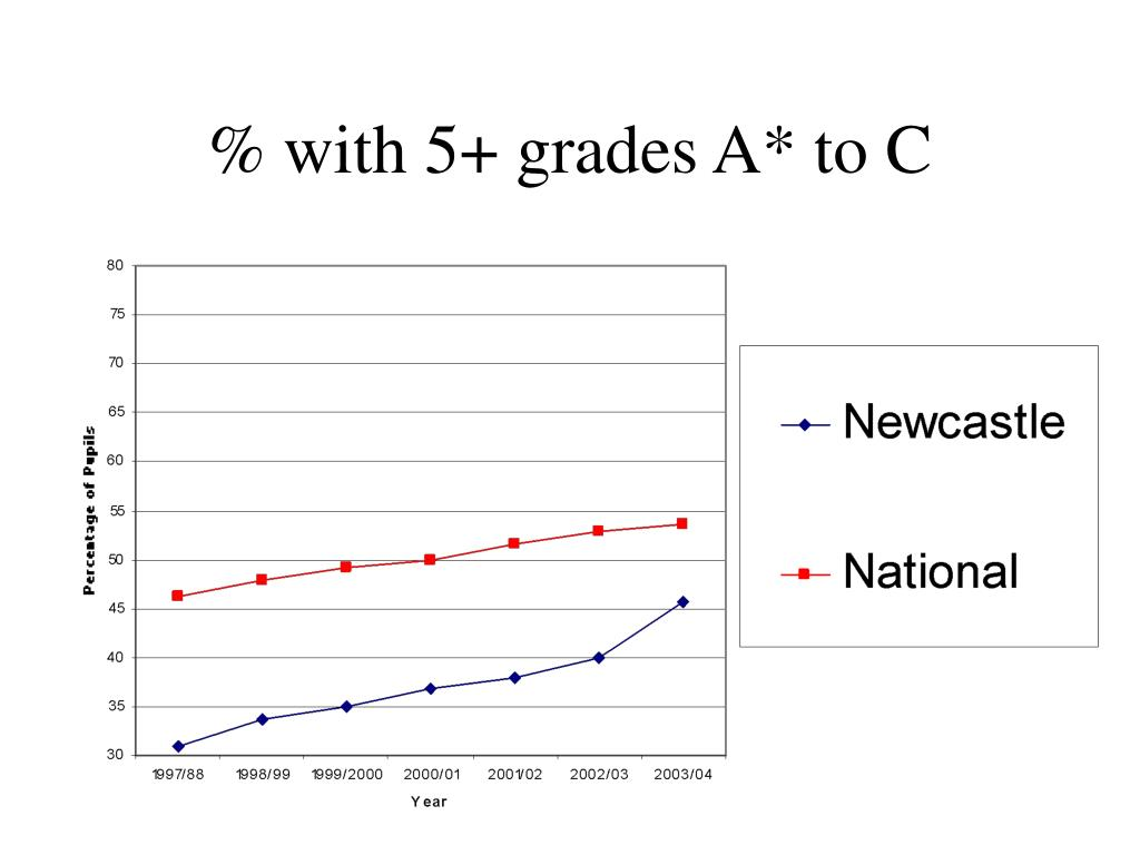 % with 5+ grades A* to C