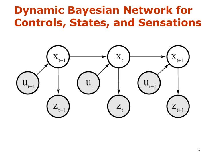 Dynamic bayesian network for controls states and sensations