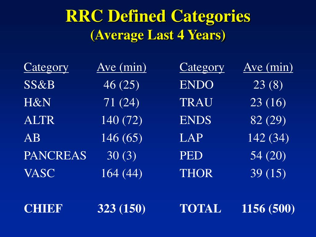 RRC Defined Categories