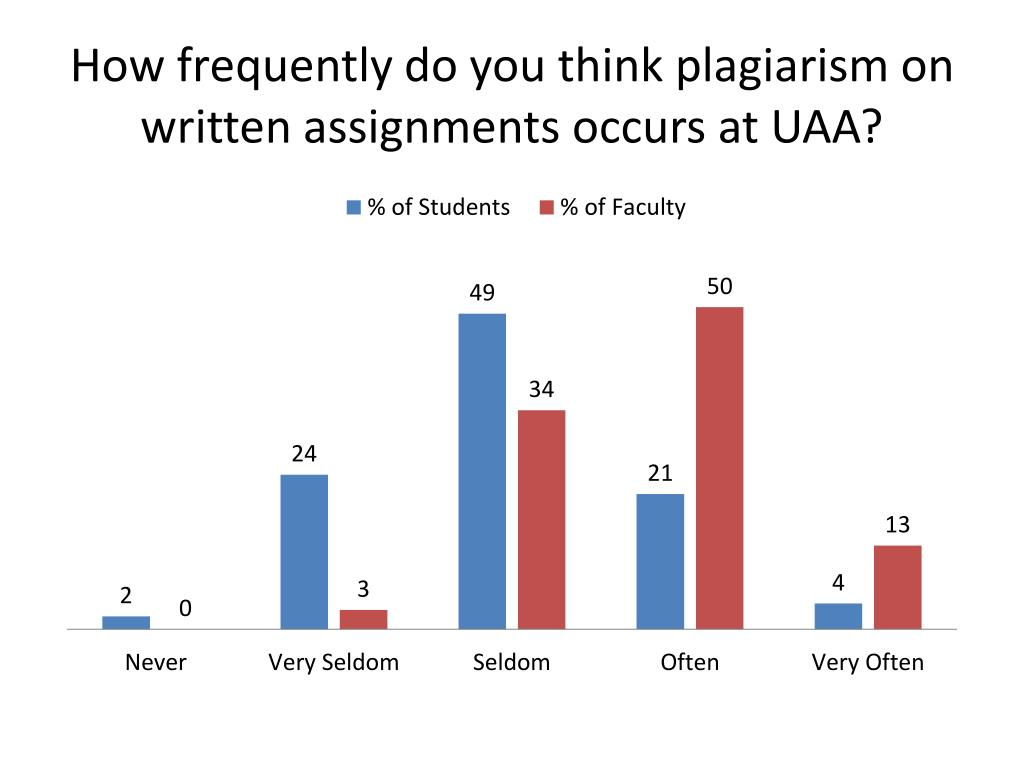 How frequently do you think plagiarism on written assignments occurs at UAA?