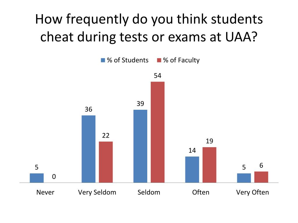 How frequently do you think students cheat during tests or exams at UAA?