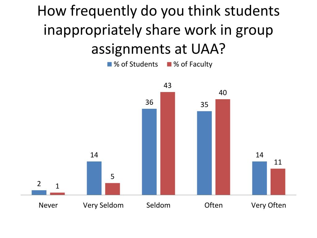 How frequently do you think students inappropriately share work in group assignments at UAA?