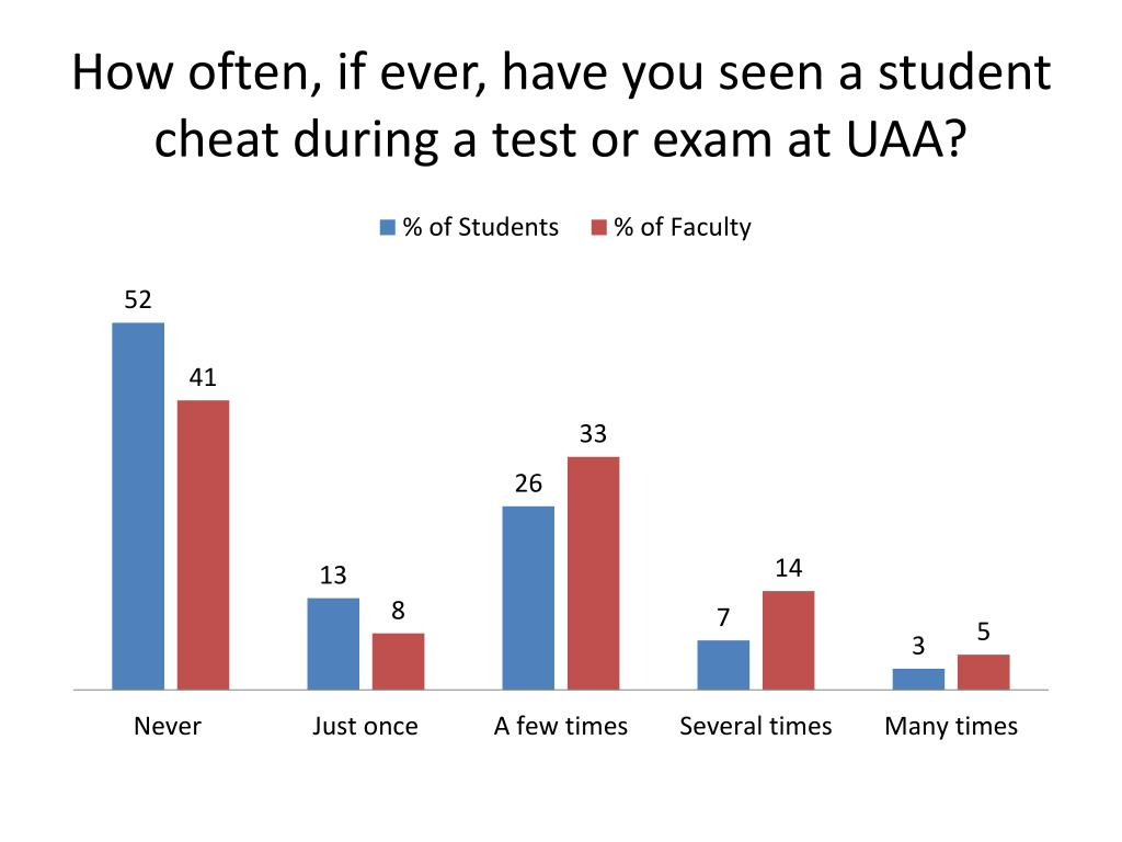 How often, if ever, have you seen a student cheat during a test or exam at UAA?