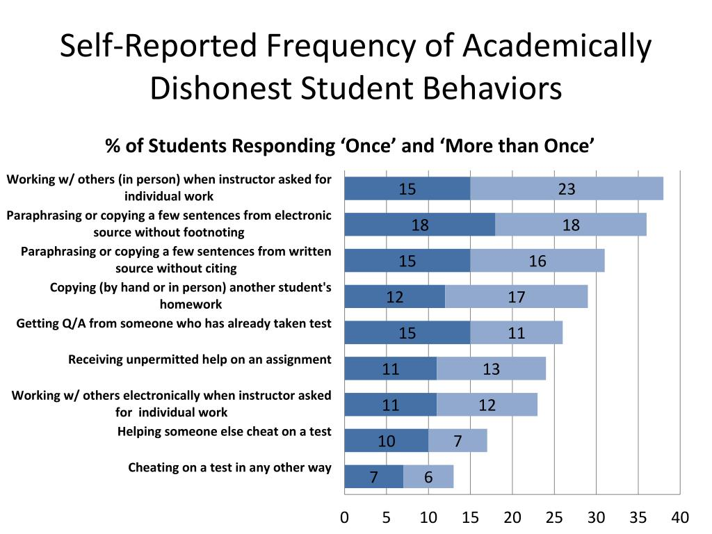 Self-Reported Frequency of Academically Dishonest Student Behaviors