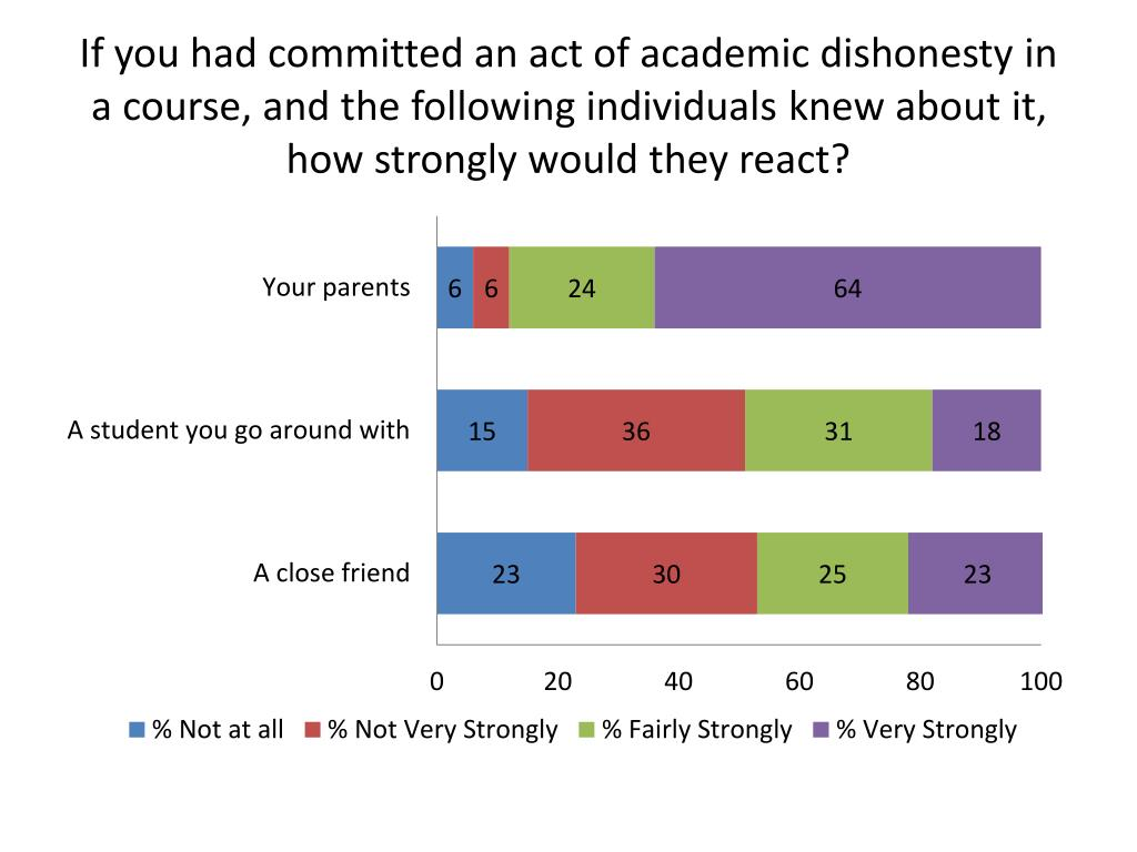 If you had committed an act of academic dishonesty in a course, and the following individuals knew about it, how strongly would they react?