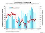consumer ceo outlook ceo confidence deteriorating energy costs swinging consumers
