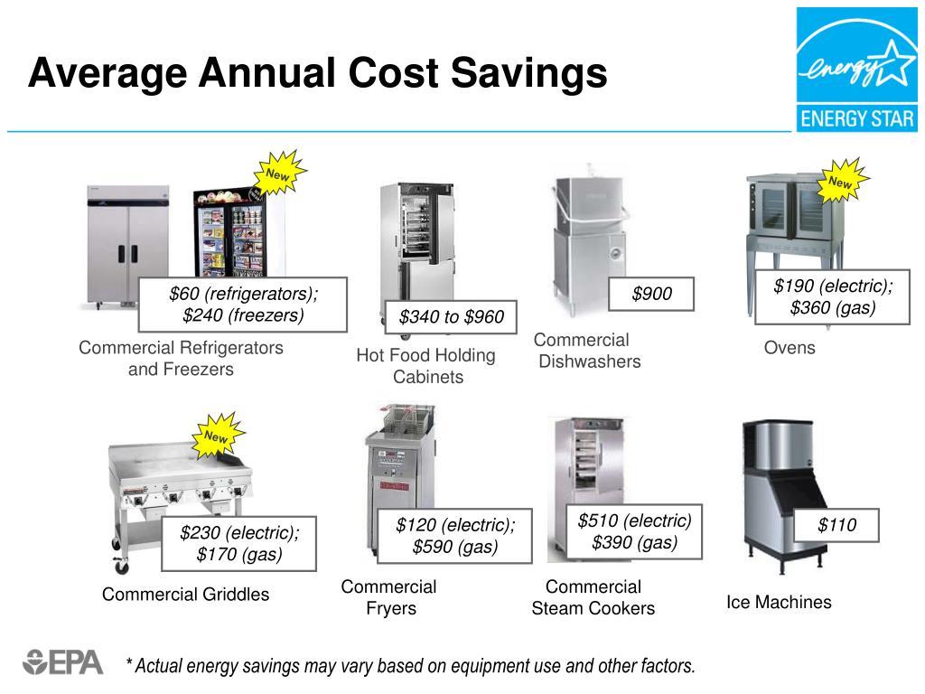 Average Annual Cost Savings