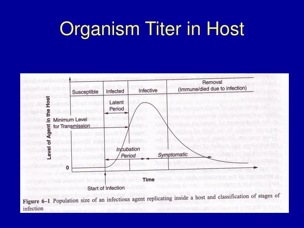 Organism Titer in Host