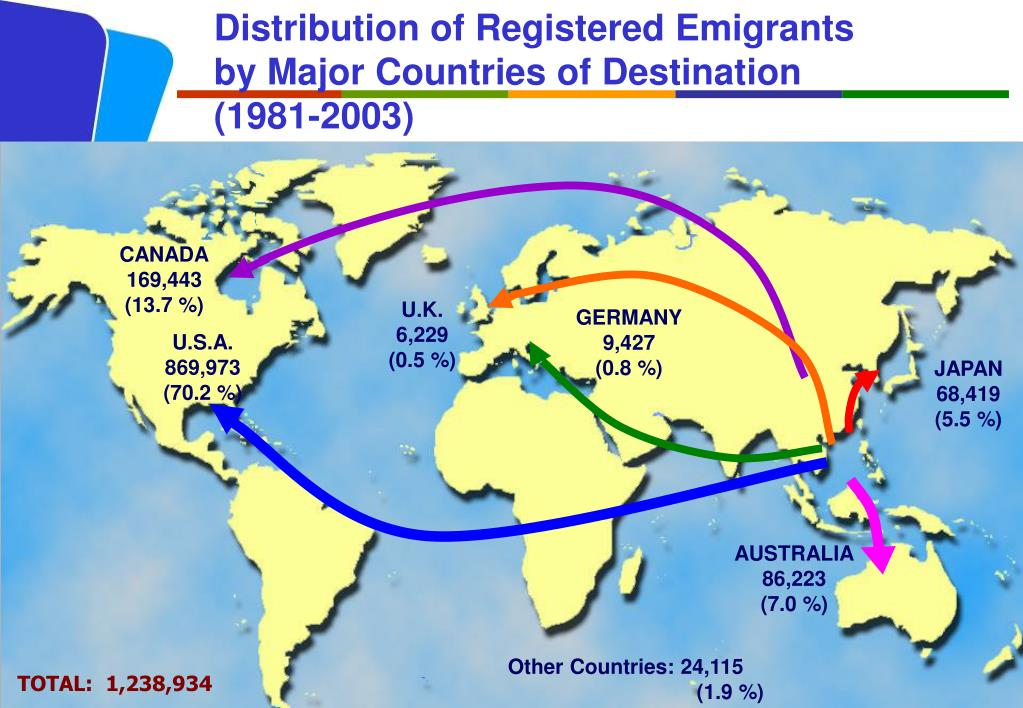Distribution of Registered Emigrants by Major Countries of Destination (1981-2003)