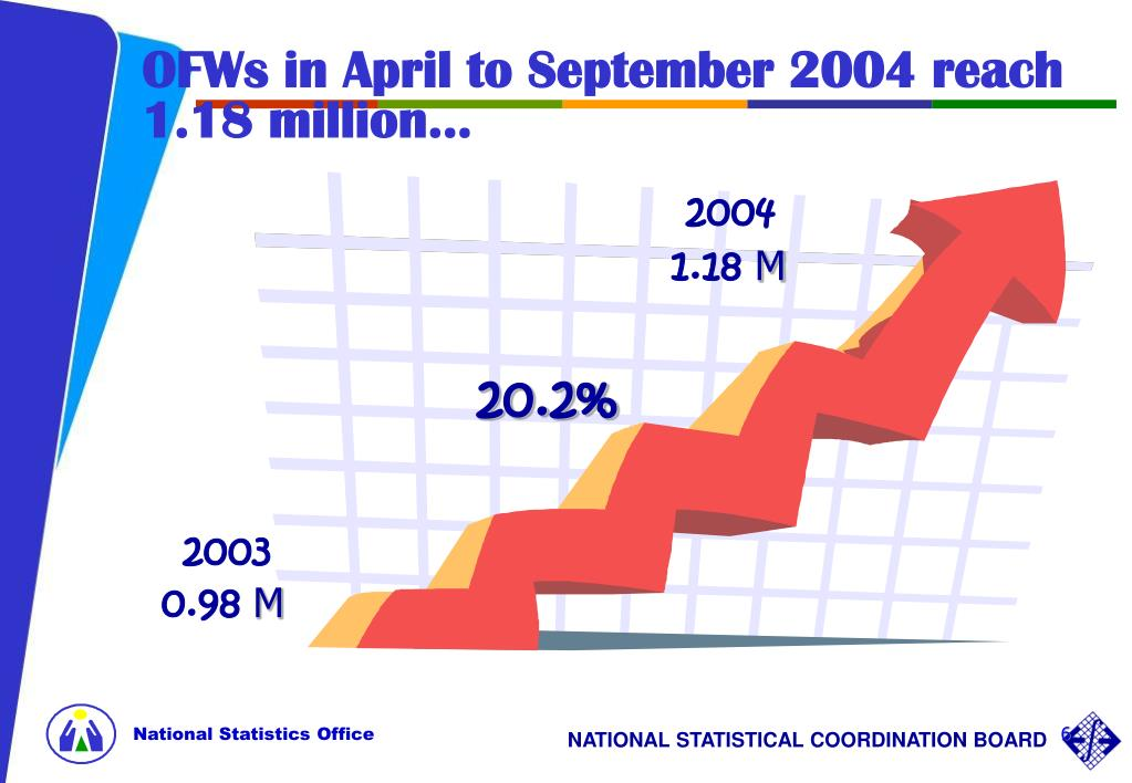 OFWs in April to September 2004 reach 1.18 million...