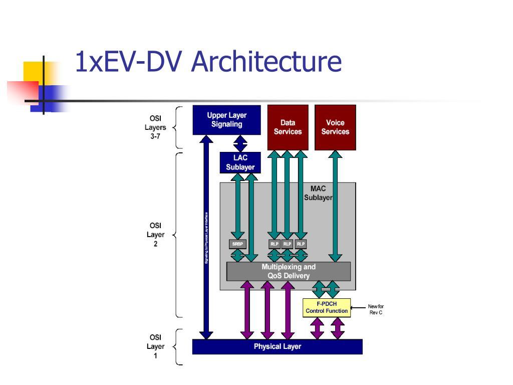 1xEV-DV Architecture