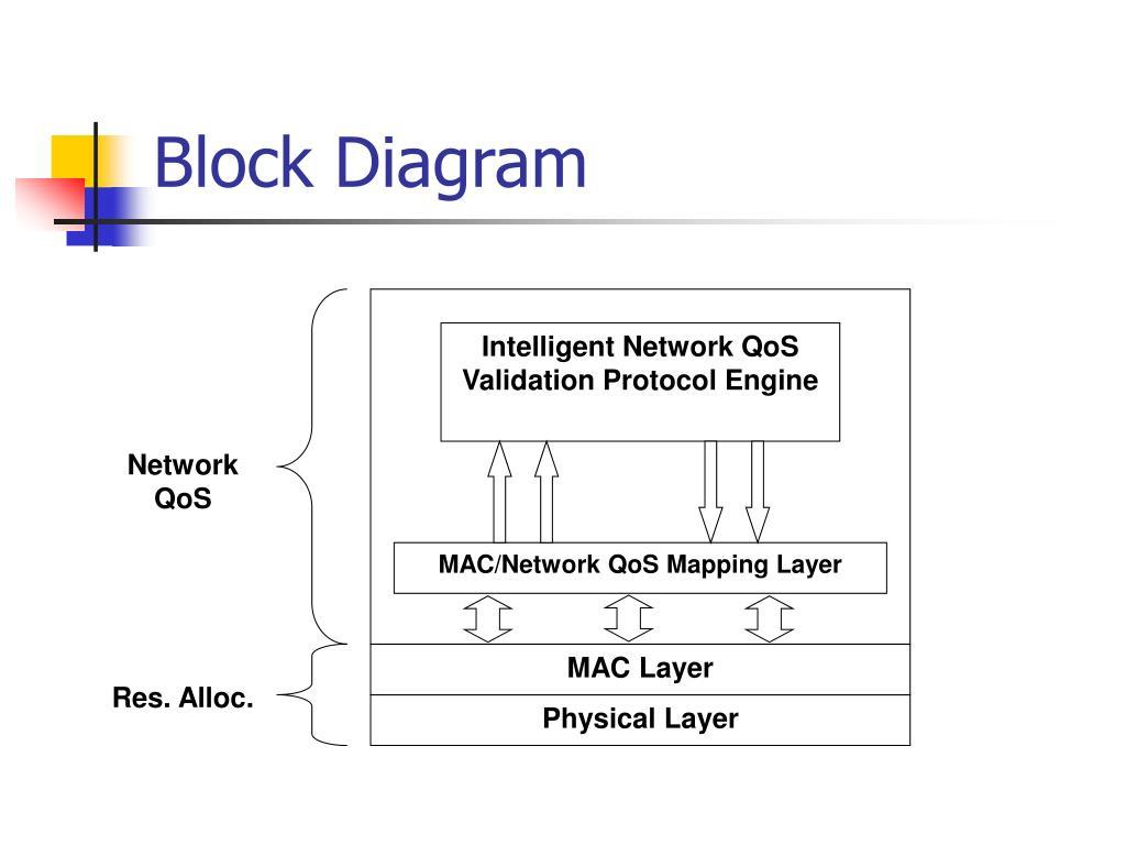 Intelligent Network QoS Validation Protocol Engine