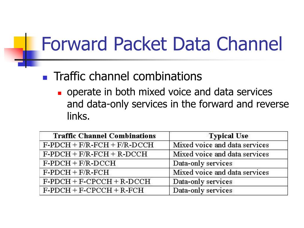 Forward Packet Data Channel