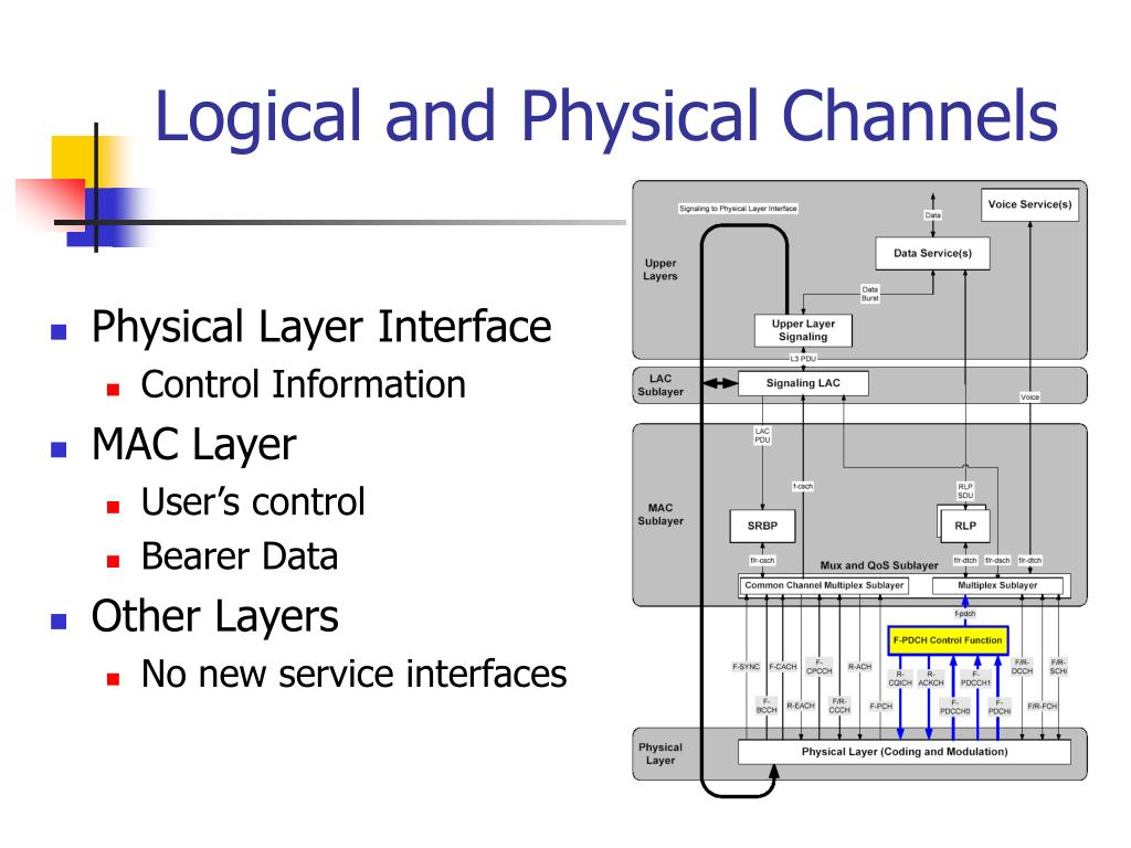 Logical and Physical Channels