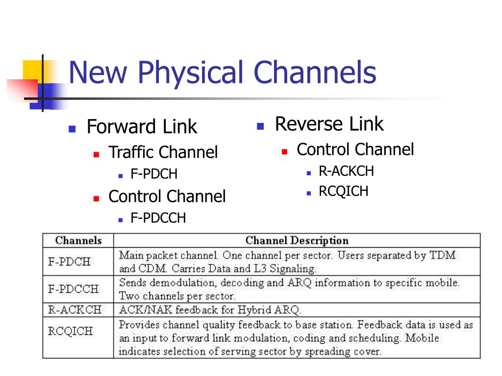 New Physical Channels