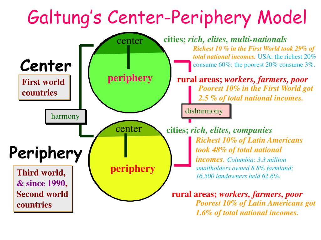 galtung s center periphery model l.