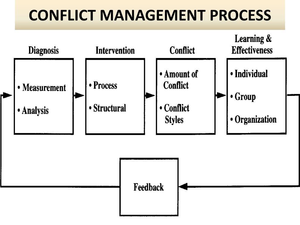 CONFLICT MANAGEMENT PROCESS