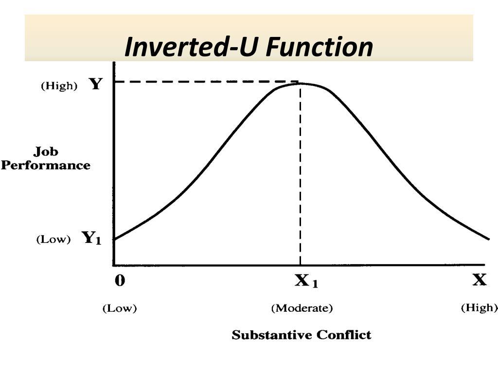 Inverted-U Function