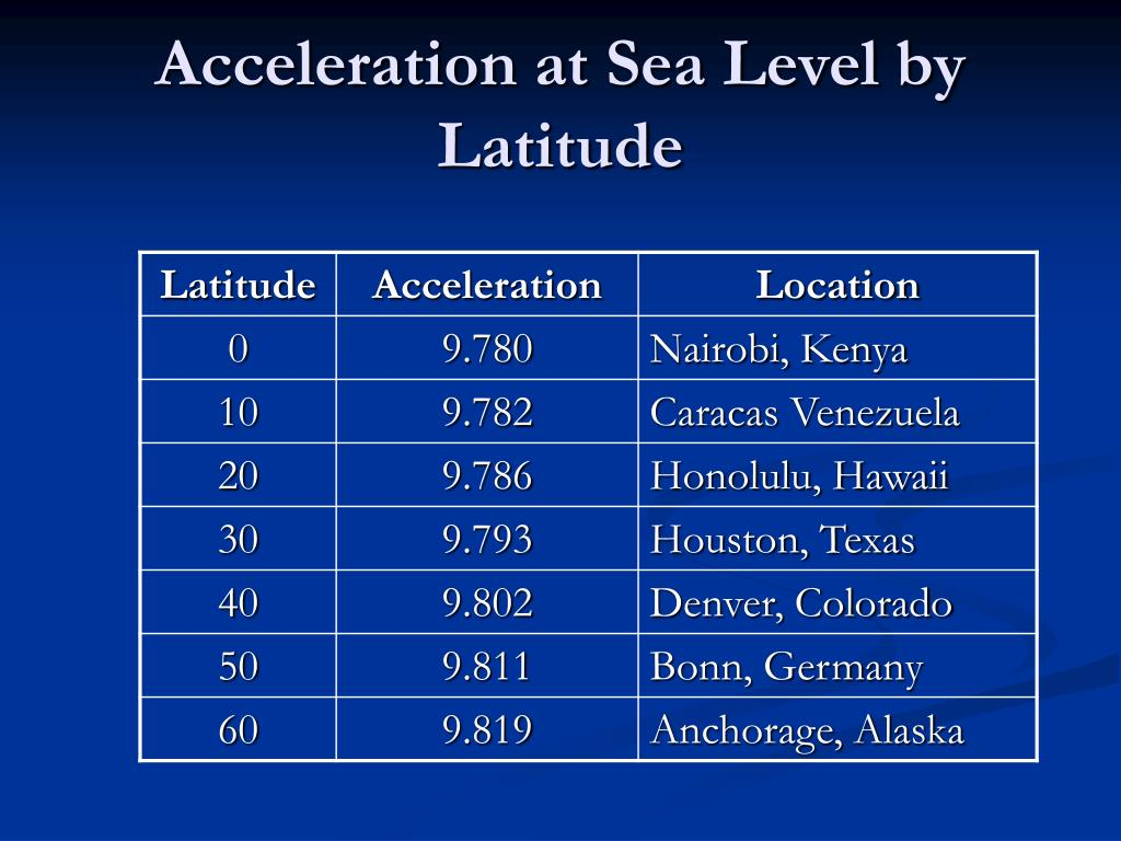 Acceleration at Sea Level by Latitude