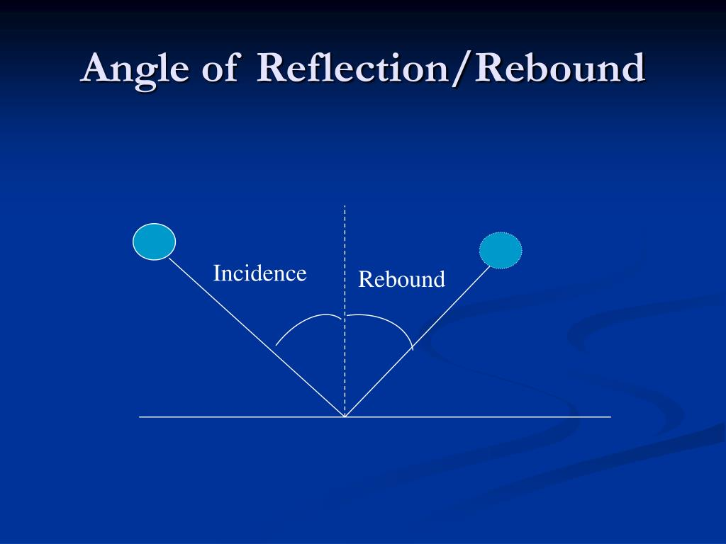 Angle of Reflection/Rebound