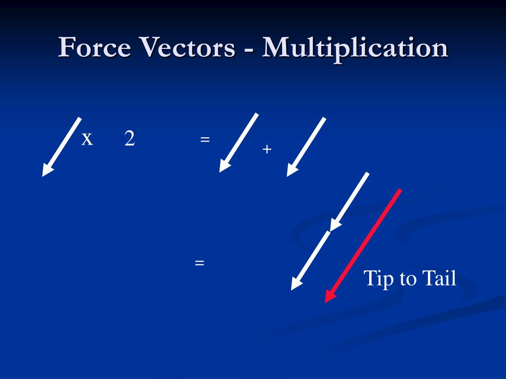 Force Vectors - Multiplication