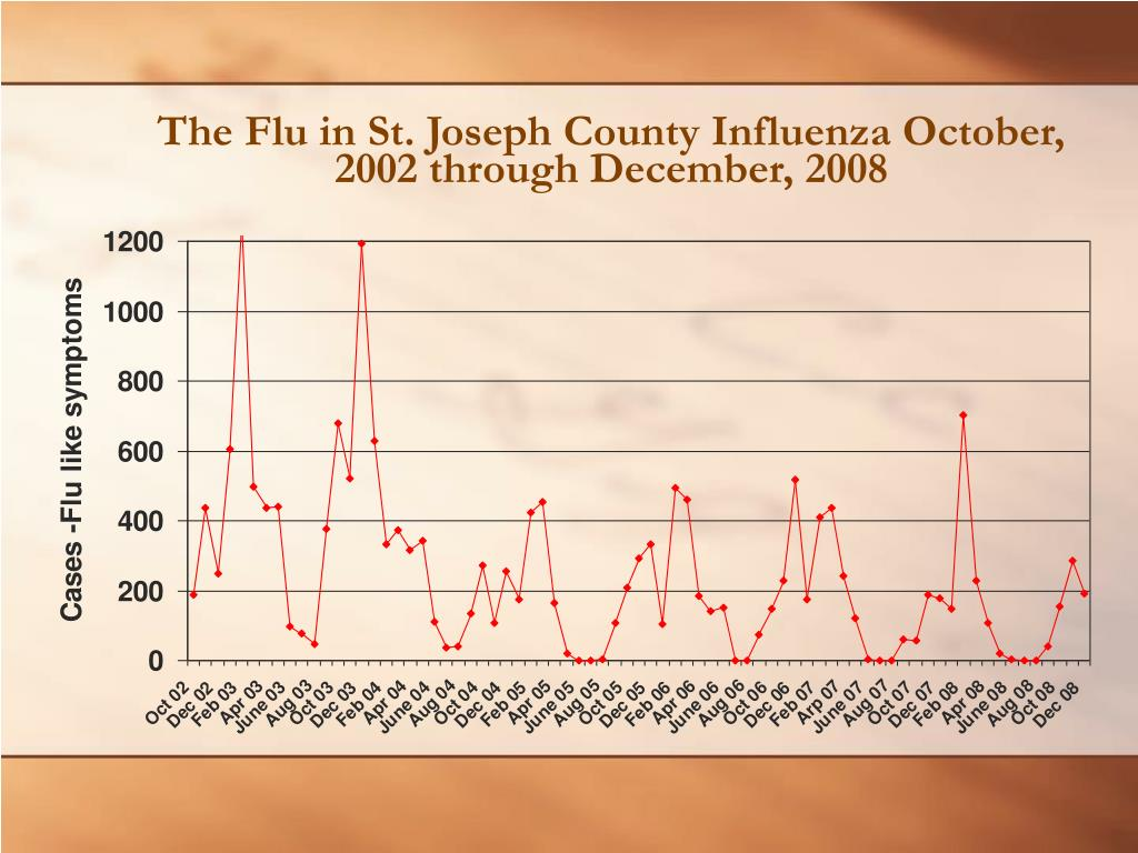 The Flu in St. Joseph County Influenza October, 2002 through December, 2008