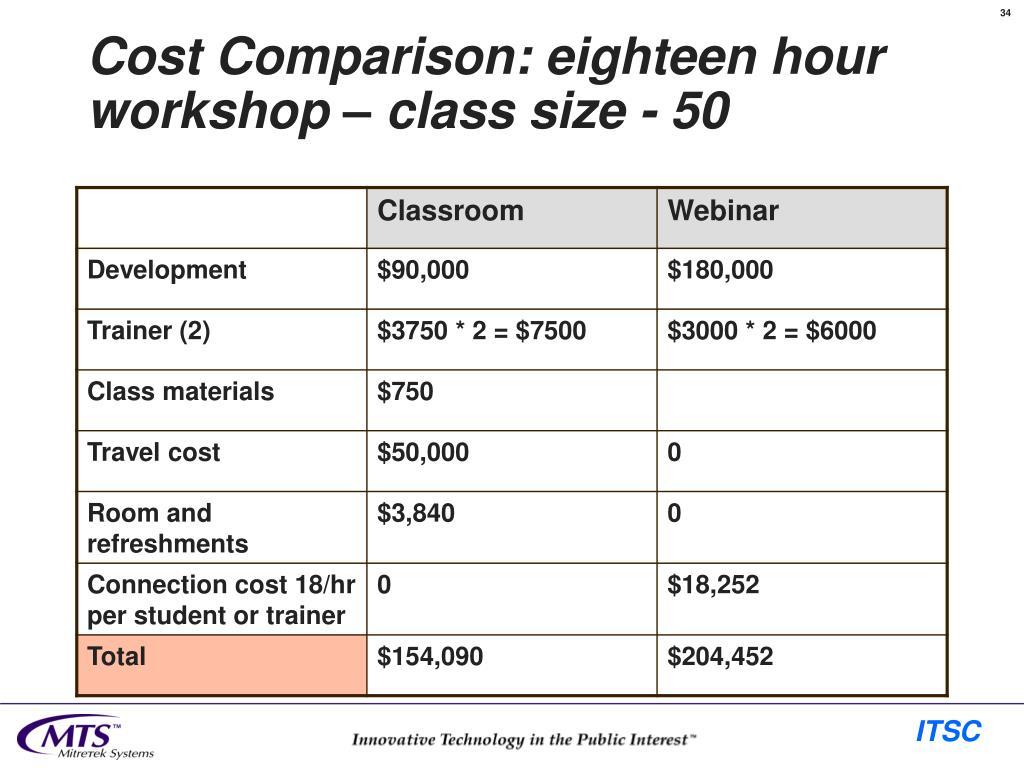 Cost Comparison: eighteen hour workshop – class size - 50
