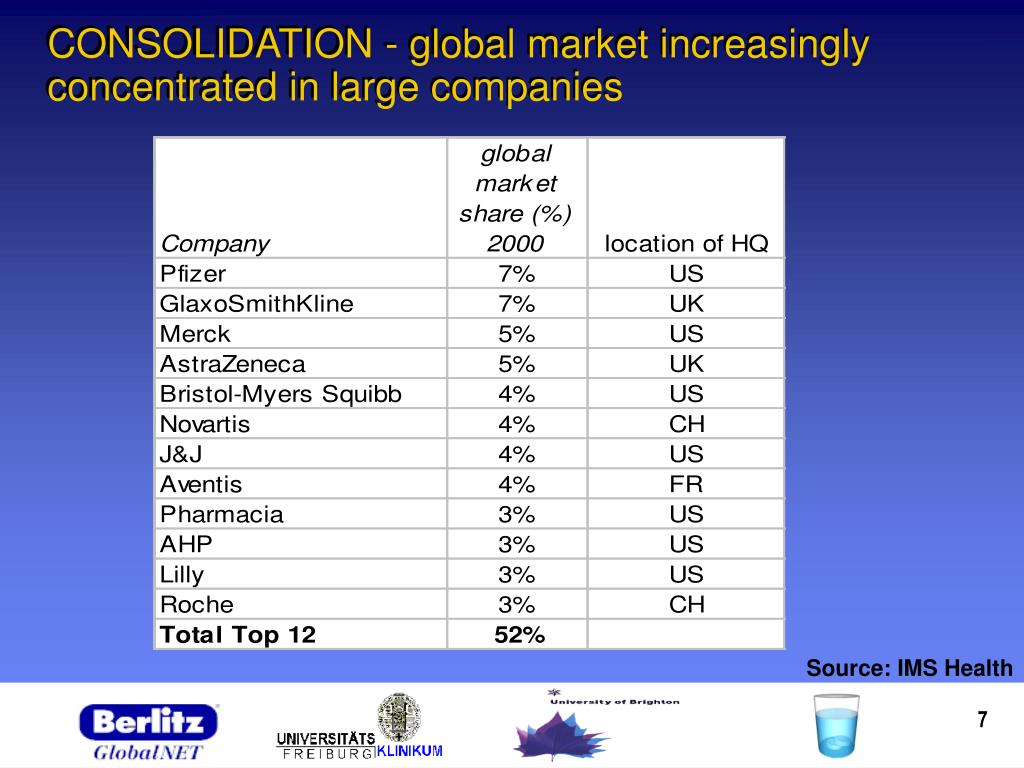 CONSOLIDATION - global market increasingly concentrated in large companies