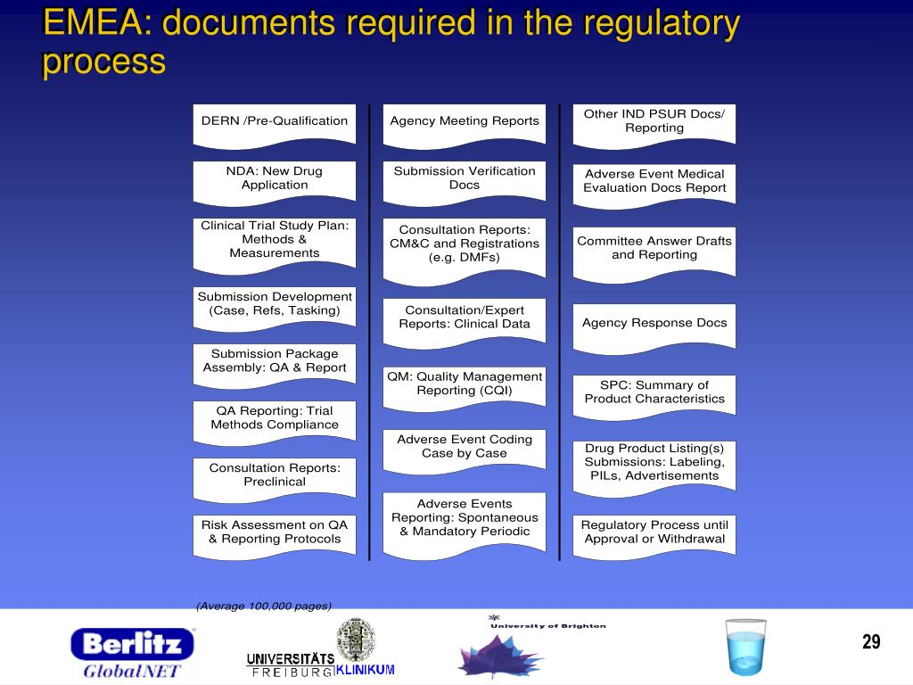 EMEA: documents required in the regulatory process