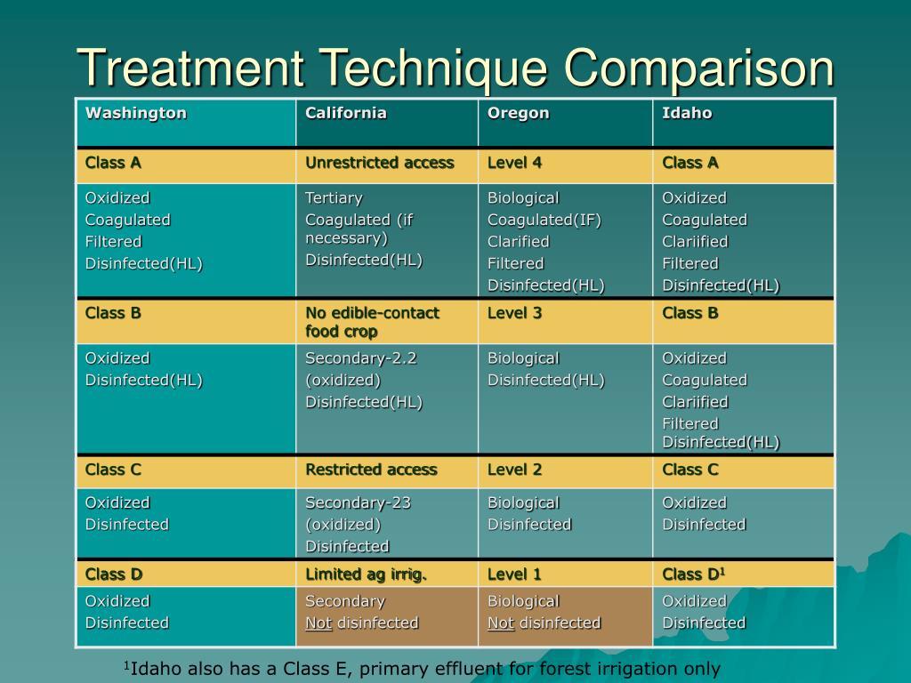 Treatment Technique Comparison