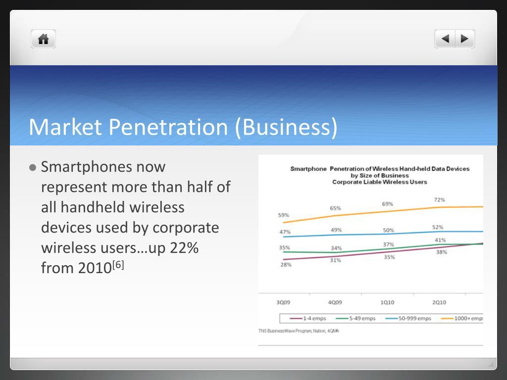Market Penetration (Business)