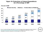 figure 18 projections of federal expenditures as a percentage of gdp