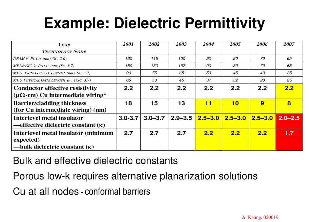 Example: Dielectric Permittivity