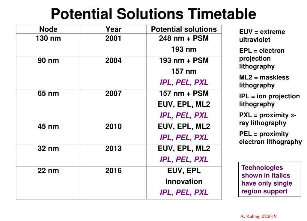 Potential Solutions Timetable