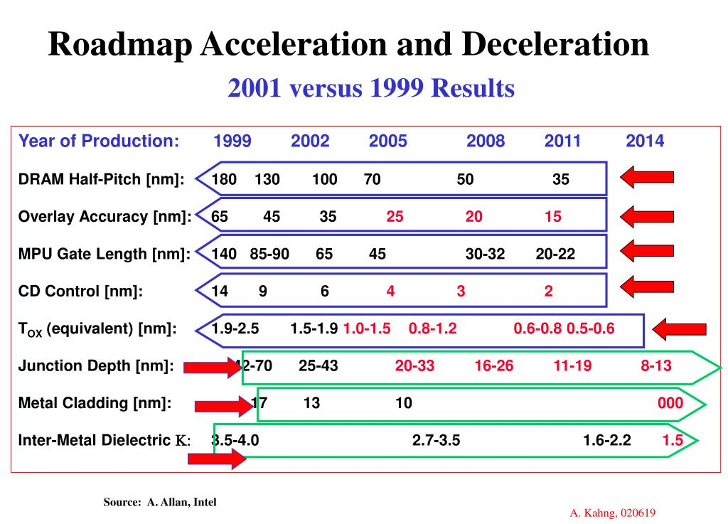 Roadmap Acceleration and Deceleration