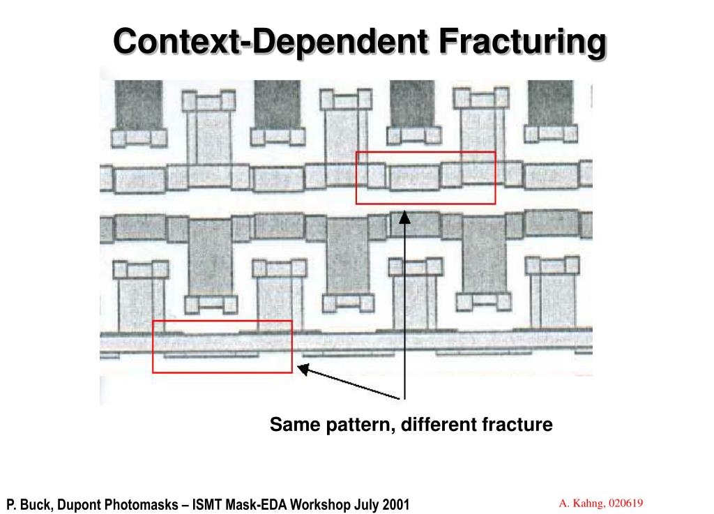 Context-Dependent Fracturing
