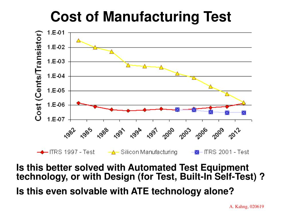 Cost of Manufacturing Test