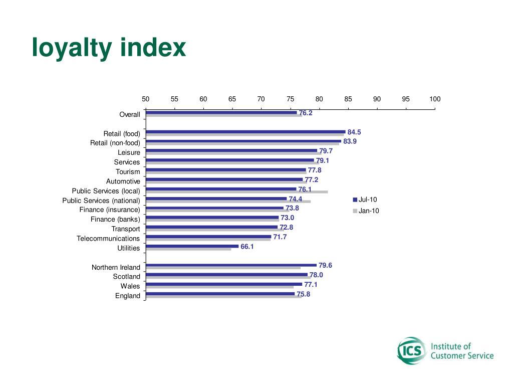 loyalty index