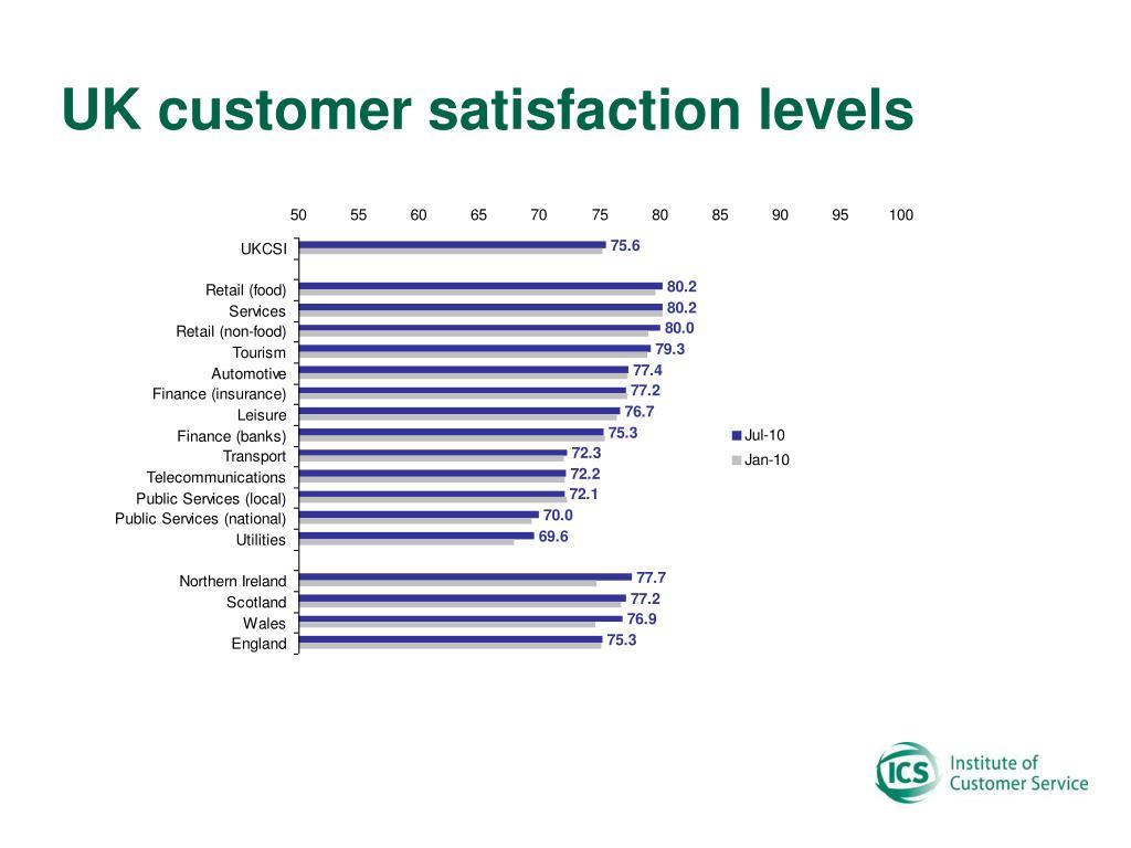 UK customer satisfaction levels