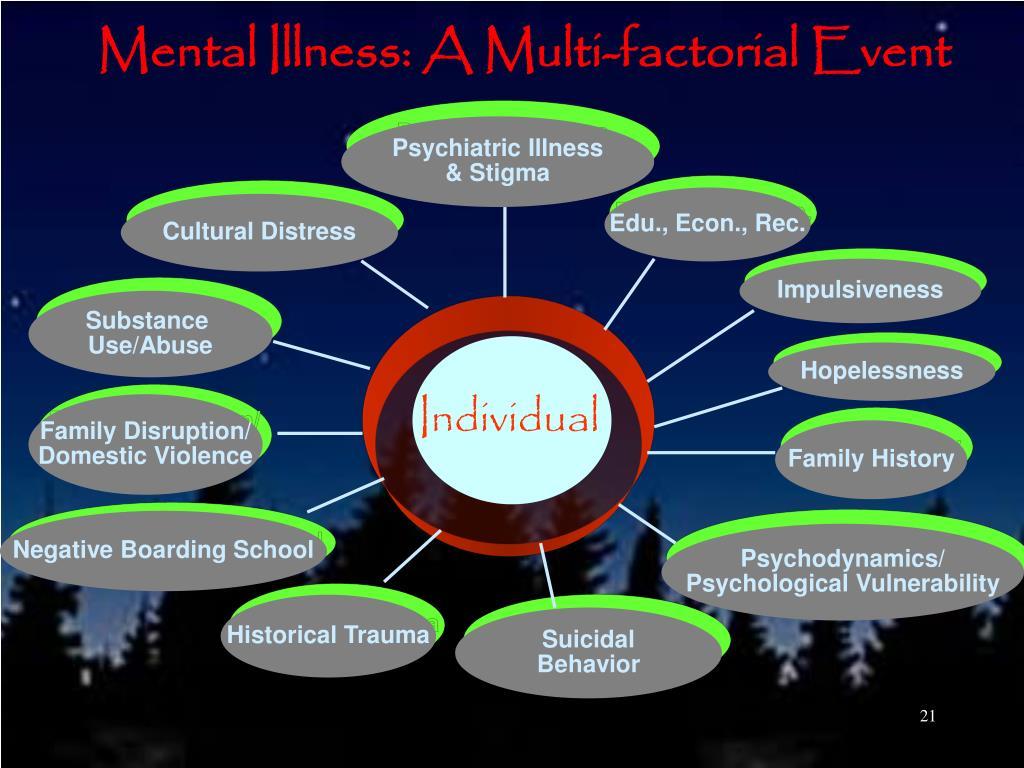 Mental Illness: A Multi-factorial Event