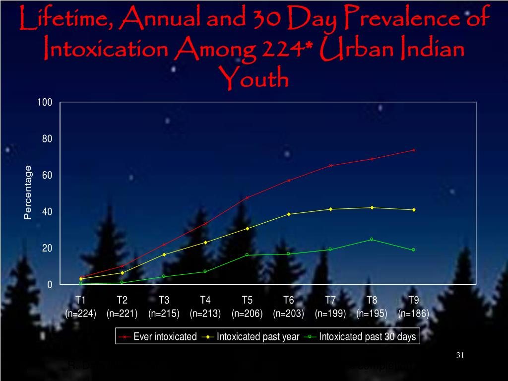 Lifetime, Annual and 30 Day Prevalence of Intoxication Among 224* Urban Indian Youth