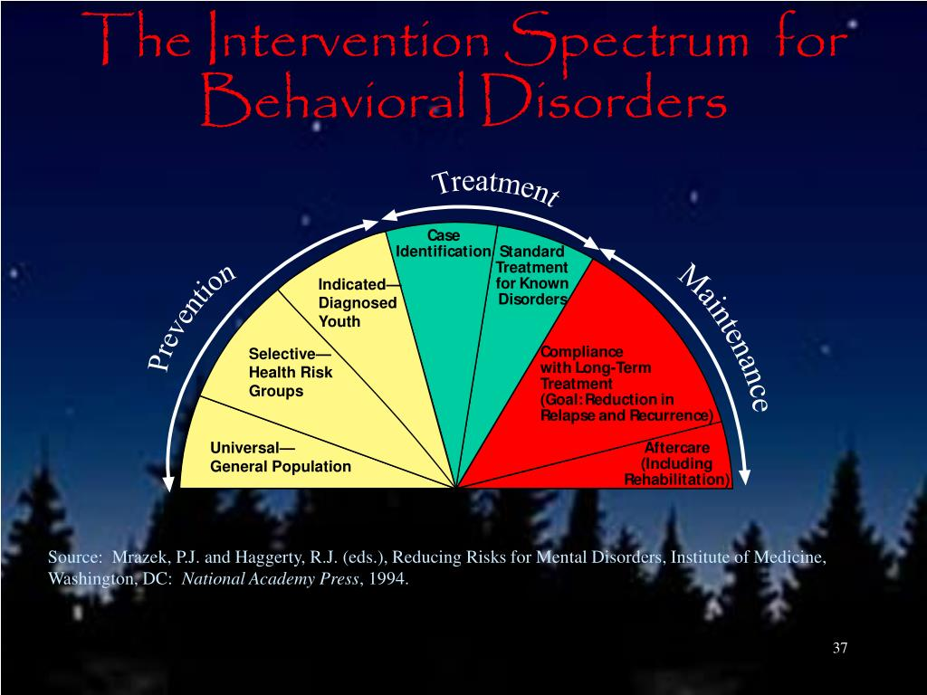 The Intervention Spectrum  for