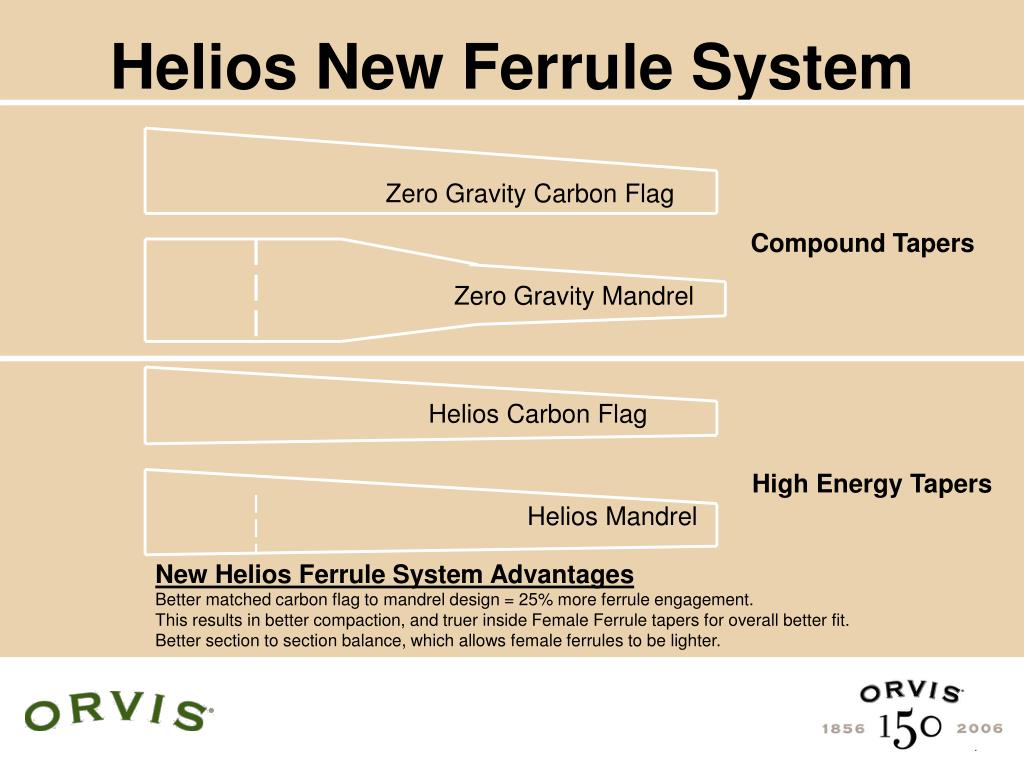 Helios New Ferrule System