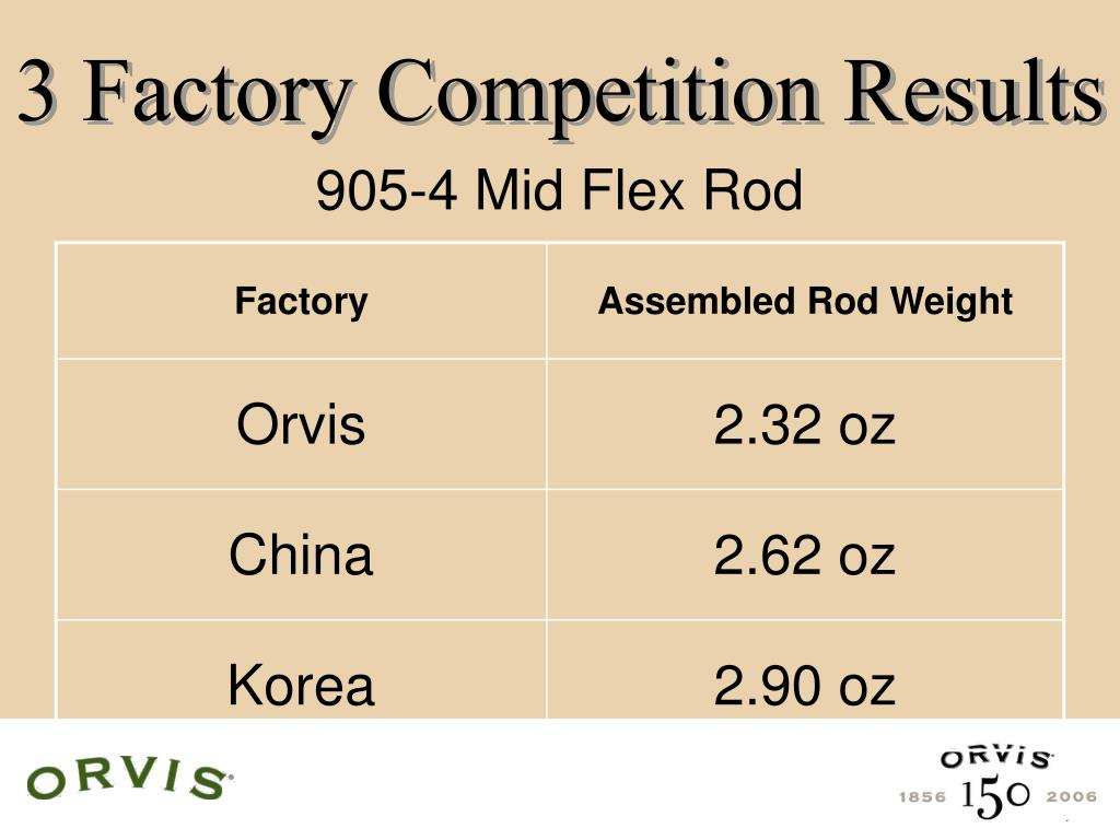 3 Factory Competition Results