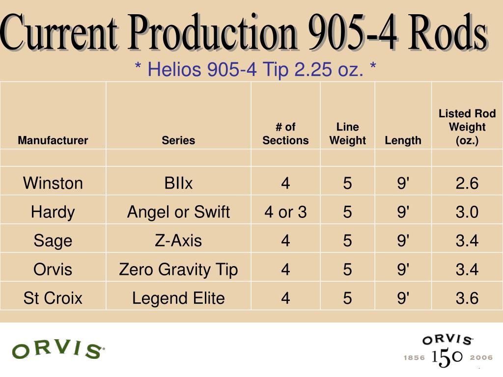 Current Production 905-4 Rods