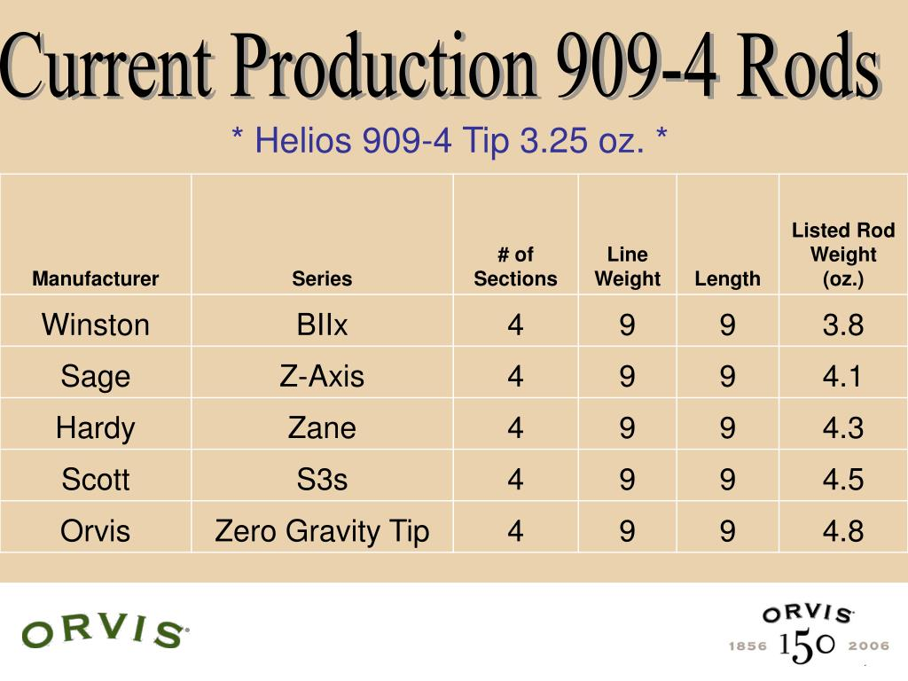 Current Production 909-4 Rods