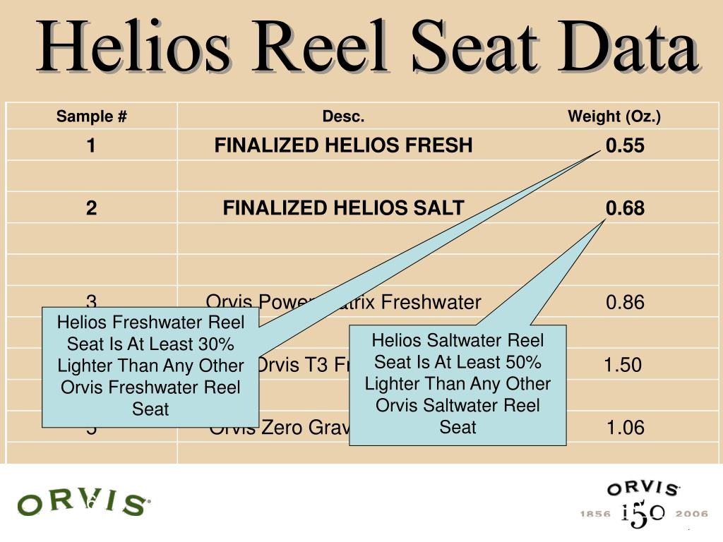 Helios Reel Seat Data