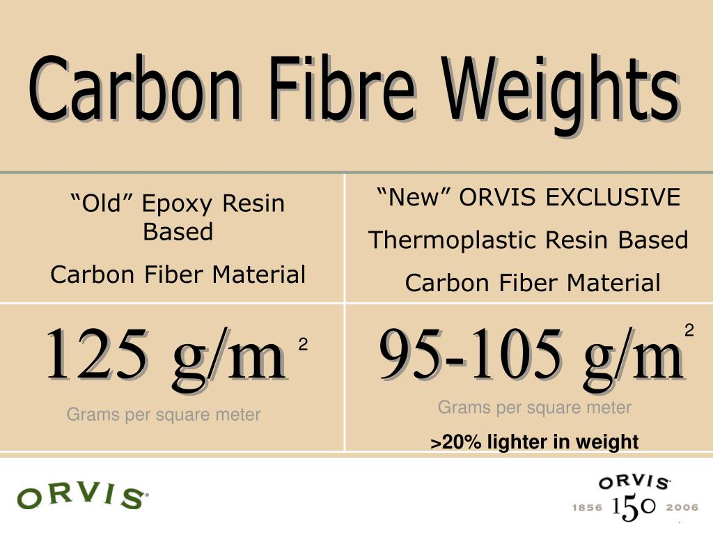 Carbon Fibre Weights